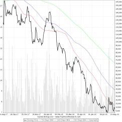 Suzlon Chart